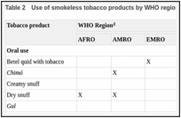 Table 2. Use of smokeless tobacco products by WHO region.