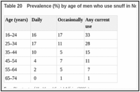 Table 20. Prevalence (%) by age of men who use snuff in Norway, 2004–2005.