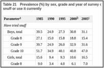 Table 21. Prevalence (%) by sex, grade and year of survey of youths in Norway who have tried snuff or use it currently.