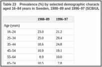 Table 23. Prevalence (%) by selected demographic characteristics of daily use of snus among men aged 16–84 years in Sweden, 1988–89 and 1996–97 (SCB/ULF surveys).