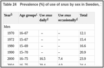 Table 24. Prevalence (%) of use of snus by sex in Sweden, 1970–2004 (TEMO surveys).