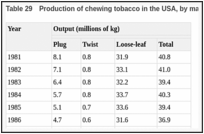 Table 29. Production of chewing tobacco in the USA, by major category.