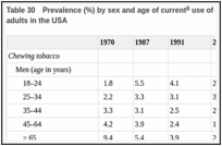Table 30. Prevalence (%) by sex and age of current use of chewing tobacco or snuff among adults in the USA.