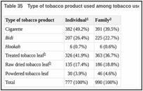 Table 35. Type of tobacco product used among tobacco users in Bangladesh, 2003.
