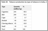 Table 36. Tobacco production by type of tobacco in India, 2002.