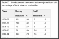 Table 37. Production of smokeless tobacco (in millions of kg) in India (derived estimates) and percentage of total tobacco production.
