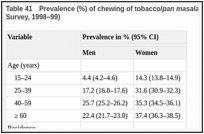 Table 41. Prevalence (%) of chewing of tobacco/pan masala in India (National Family Health Survey, 1998–99).