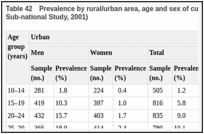 Table 42. Prevalence by rural/urban area, age and sex of current use of smokeless tobacco in Karnataka, India (WHO Sub-national Study, 2001).