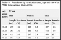 Table 43. Prevalence by rural/urban area, age and sex of current use of smokeless tobacco in Uttar Pradesh, India (WHO Sub-national Study, 2001).