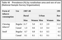 Table 44. Prevalence (%) by rural/urban area and sex of use of tobacco in various forms in India (National Sample Survey Organisation).