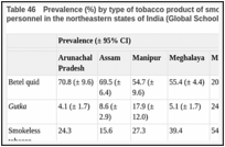 Table 46. Prevalence (%) by type of tobacco product of smokeless tobacco use by school personnel in the northeastern states of India (Global School Personnel Survey, 2001).