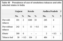 Table 49. Prevalence of use of smokeless tobacco and other chewing products among men in selected states in India.