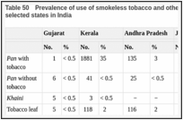 Table 50. Prevalence of use of smokeless tobacco and other chewing products among women in selected states in India.