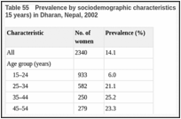 Table 55. Prevalence by sociodemographic characteristics of tobacco chewing among women (≥ 15 years) in Dharan, Nepal, 2002.