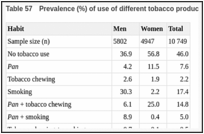 Table 57. Prevalence (%) of use of different tobacco products in Karachi, Pakistan, 1967–72.
