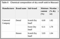 Table 6. Chemical composition of dry snuff sold in Massachusetts (USA) in 2003.
