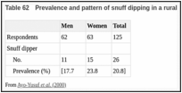 Table 62. Prevalence and pattern of snuff dipping in a rural population in South Africa.