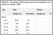 Table 63. Prevalence (%) by age and area of residence of current use of toombak among men and women in Sudan, 1992.