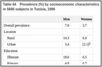 Table 64. Prevalence (%) by socioeconomic characteristics and age of use of 'traditional' tobacco in 5696 subjects in Tunisia, 1996.