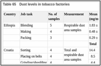 Table 65. Dust levels in tobacco factories.