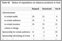 Table 66. Status of regulations on tobacco products in Asia, 2003.