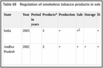 Table 68. Regulation of smokeless tobacco products in selected states in India.