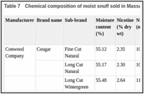 Table 7. Chemical composition of moist snuff sold in Massachusetts (USA) in 2003.
