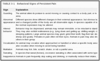 TABLE 3-1. Behavioral Signs of Persistent Pain.