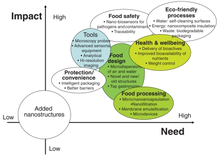 The impacts and needs of nanotechnology applications in foods and food