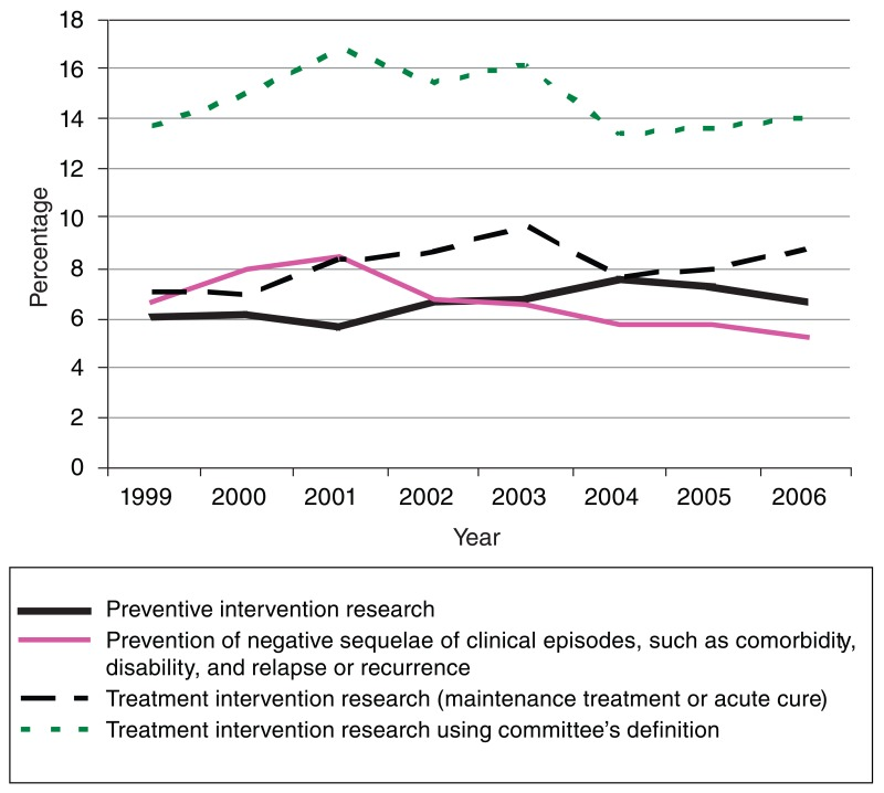 FIGURE 12-1. Proportion of NIMH budget for prevention and treatment in intervention research.
