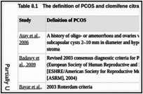 Table 8.1. The definition of PCOS and clomifene citrate resistance variation across studies.