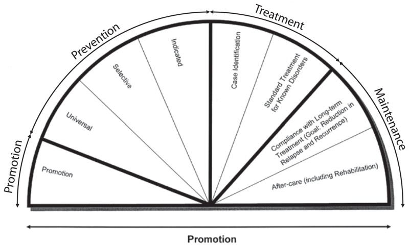 FIGURE 3-1. Mental health intervention spectrum.