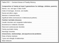 Table 215.1. Content Areas of Family History.