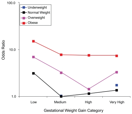 FIGURE G-3A. Gestational diabetes.