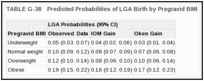 TABLE G-38. Predicted Probabilities of LGA Birth by Pregravid BMI.
