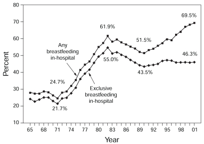 FIGURE 2-27. In-hospital breastfeeding and exclusive breastfeeding rates, 1965– 2001.