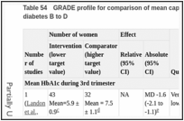 Table 54. GRADE profile for comparison of mean capillary blood glucose less than 6.1 mmol/litre in women with White class diabetes B to D.