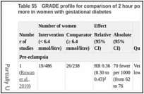 Table 55. GRADE profile for comparison of 2 hour postprandial blood glucose less than 6.4 mmol/litre versus 6.4 mmol/litre or more in women with gestational diabetes.