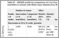 Table 57. GRADE profile for comparison of 1 to 2 hour postprandial blood glucose of 7.8 mmol/litre or less versus more than 7.8 mmol/litre in women with White class diabetes B to RF.