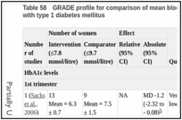 Table 58. GRADE profile for comparison of mean blood glucosea of 7.8 mmol/litre or less versus 9.7 mmol/litre or less in women with type 1 diabetes mellitus.