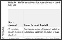 Table 59. HbA1c thresholds for optimal control used in GRADE profiles with reasons for their use.