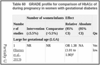Table 60. GRADE profile for comparison of HbA1c of 37 mmol/mol (5.5%) or less with HbA1c greater than 37 mmol/mol (5.5%) during pregnancy in women with gestational diabetes mellitus.