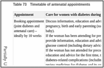 Table 73. Timetable of antenatal appointments.
