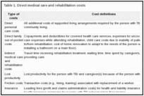 Table 1. Direct medical care and rehabilitation costs.