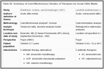 Table 52. Summary of Cost-Effectiveness Studies of Therapies for Acute Otitis Media.