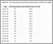 Table 55. Life expectancy and discounted years of life from 1996.