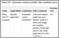 Table 110. Economic evidence profile: Skin emollient verses current practice.