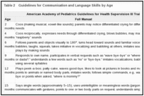 Table 2. Guidelines for Communication and Language Skills by Age.