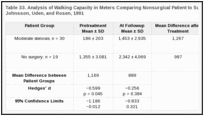 Table 33. Analysis of Walking Capacity in Meters Comparing Nonsurgical Patient to Surgical Patients from Johnsson, Uden, and Rosen, 1991.