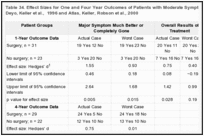 Table 34. Effect Sizes for One and Four Year Outcomes of Patients with Moderate Symptoms at Baseline from Atlas, Deyo, Keller et al., 1996 and Atlas, Keller, Robson et al., 2000.